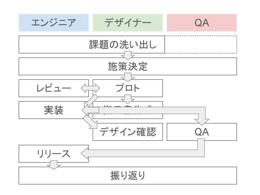 課題の洗い出し 施策決定 プロト レビュー QA デザイン確認 リリース 振り返り 実装 指示...