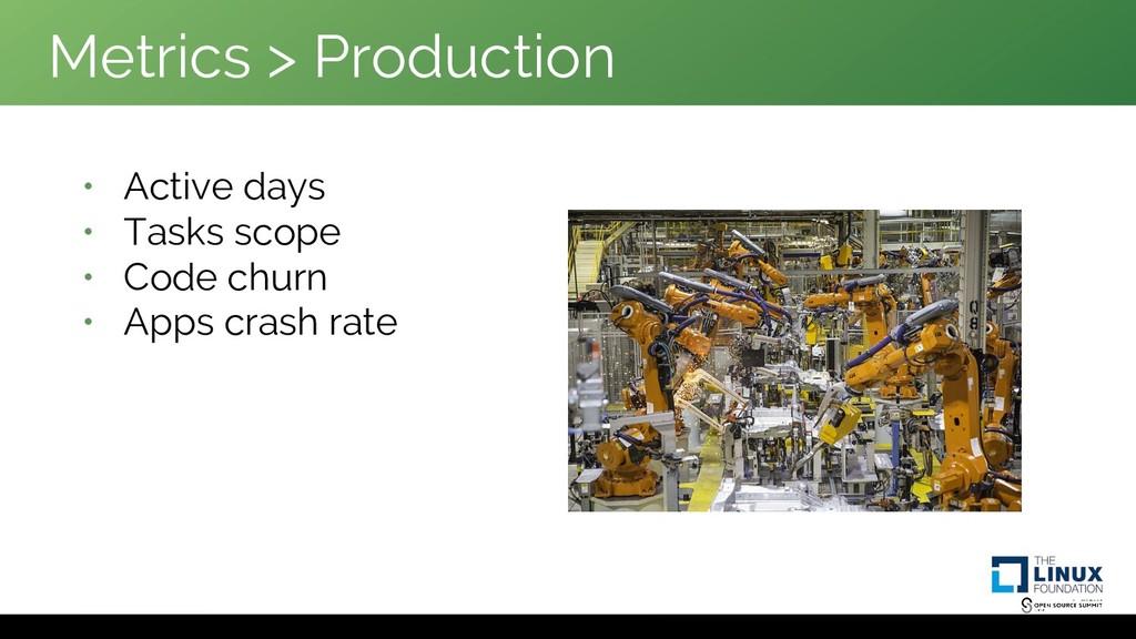 Metrics > Production • Active days • Tasks scop...