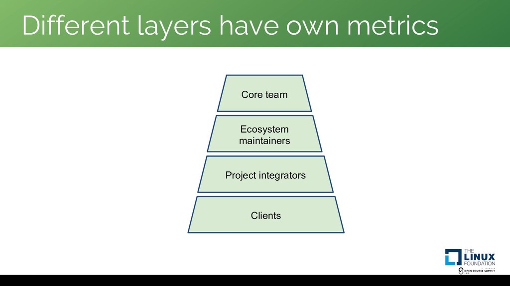 Different layers have own metrics Clients Proje...