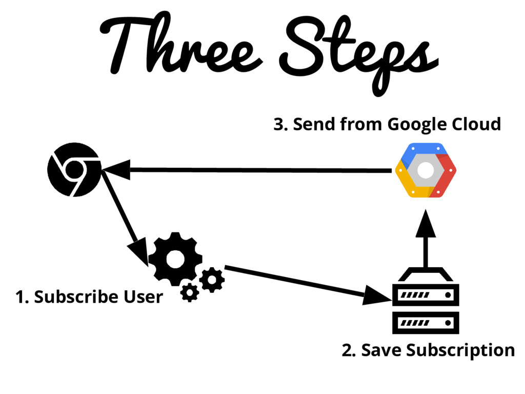 Three Steps 1. Subscribe User 2. Save Subscript...