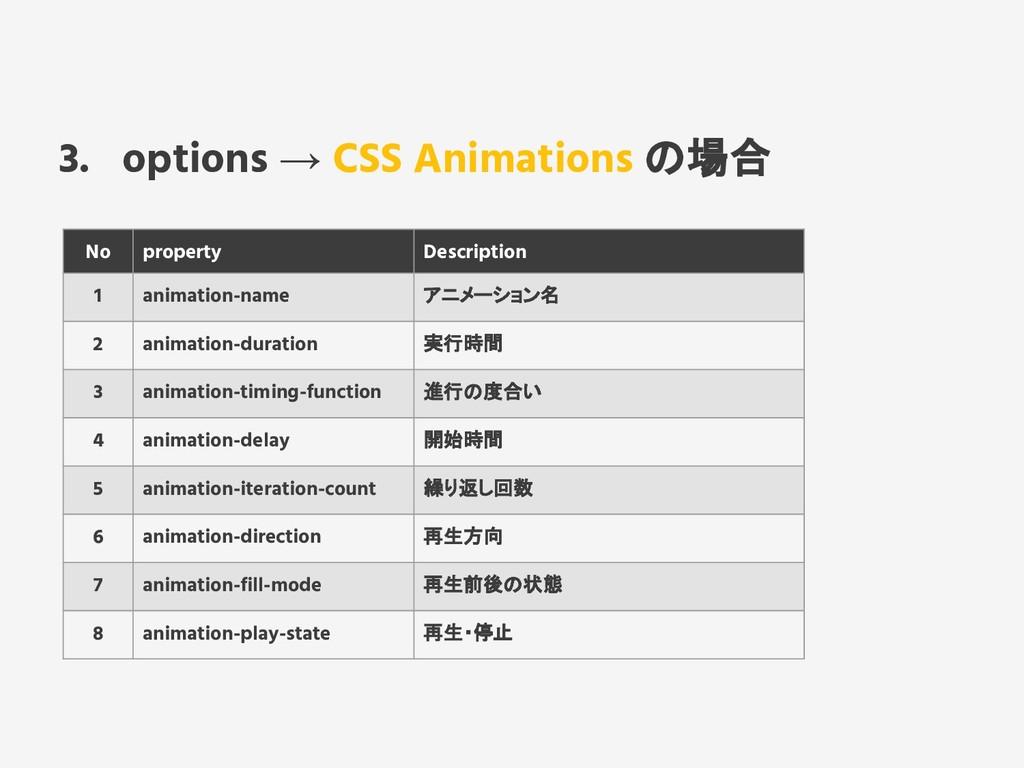 3. options → CSS Animations の場合 No property Des...