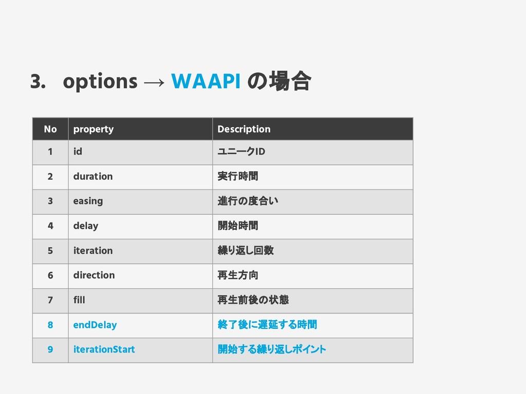 3. options → WAAPI の場合 No property Description ...