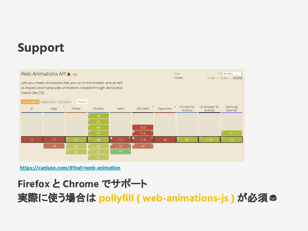 Support Firefox と Chrome でサポート 実際に使う場合は pollyfi...