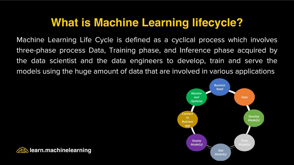 Machine Learning Life Cycle is defined as a cyc...