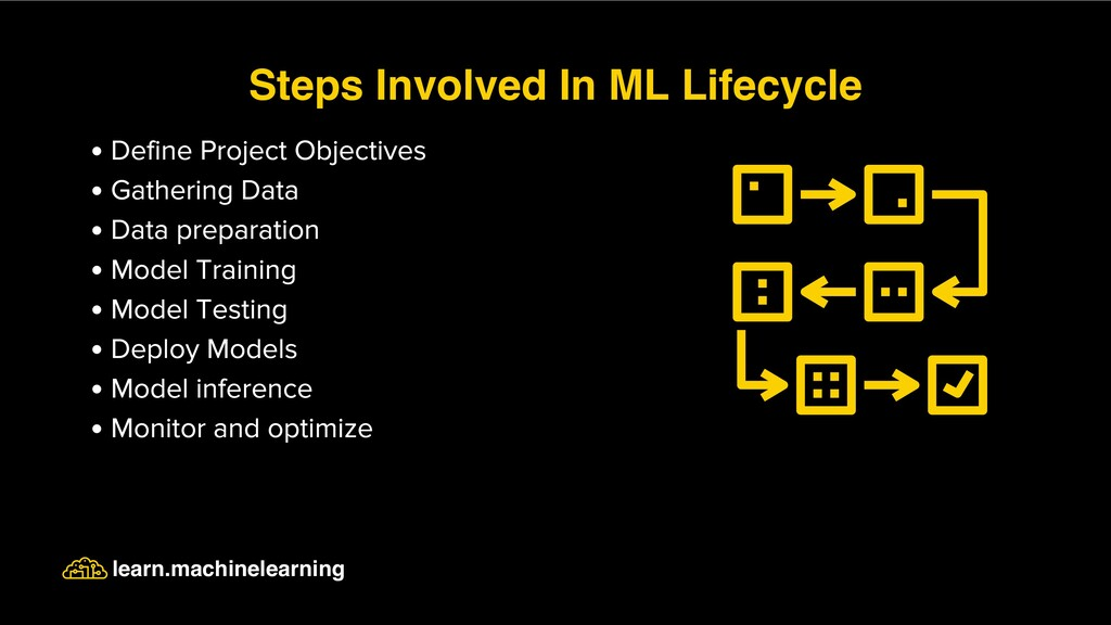 Define Project Objectives Gathering Data Data p...