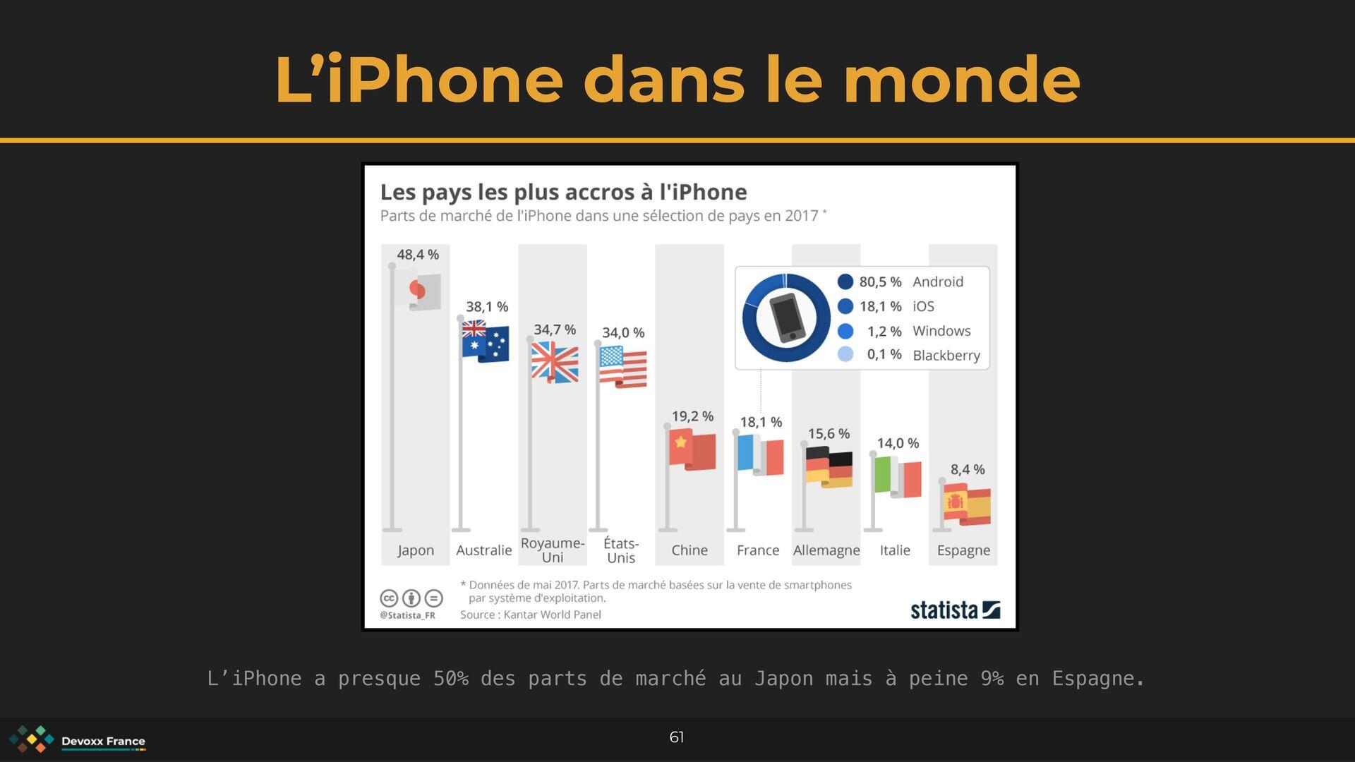 L'iPhone dans le monde 61 L'iPhone a presque 50...