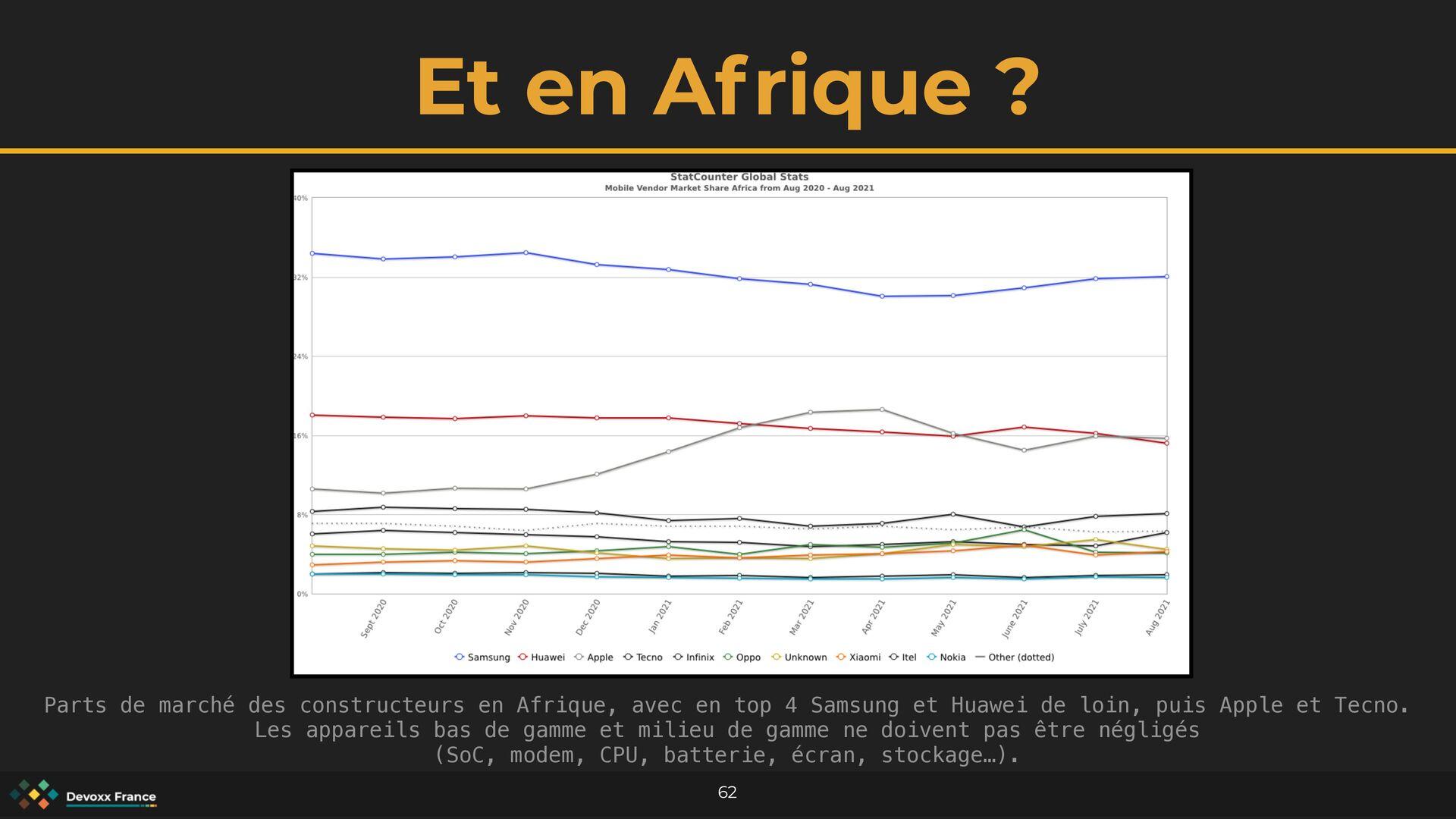 Et en Afrique ? 62 Parts de marché des construc...