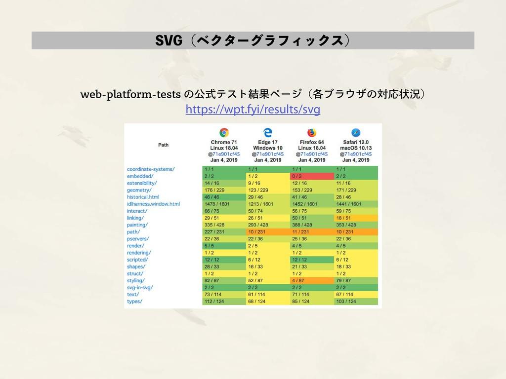 SVG(ベクターグラフィックス) web-platform-tests の公式テスト結果ページ...
