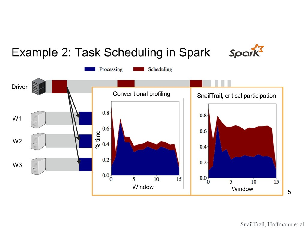 Example 2: Task Scheduling in Spark Driver W1 W...