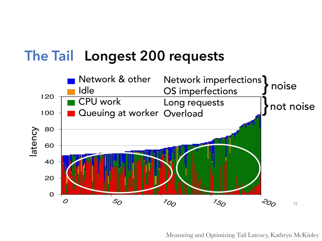 The Tail Longest 200 requests 15 0 20 40 60 80 ...