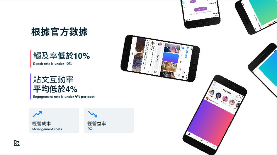 Feed Posts 串流貼⽂ Social Strategy Stories 限時動態 Li...