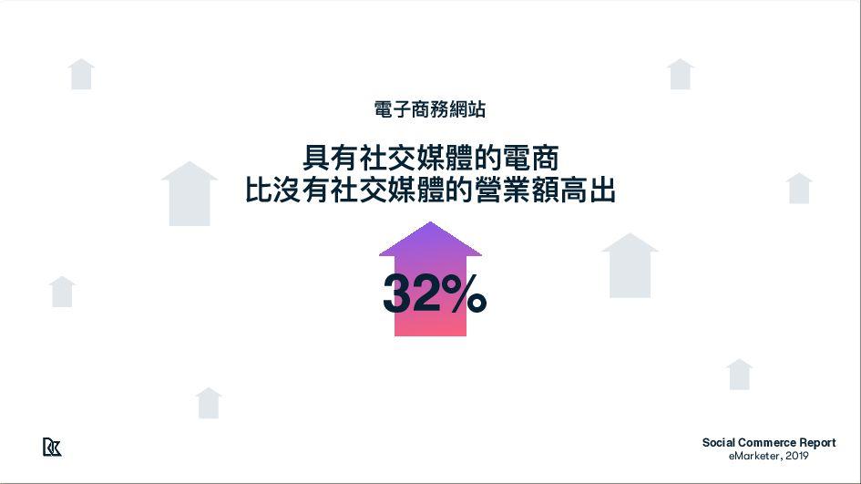 Social Commerce Repor t  eMarketer, 2019 近2年來⾃社...