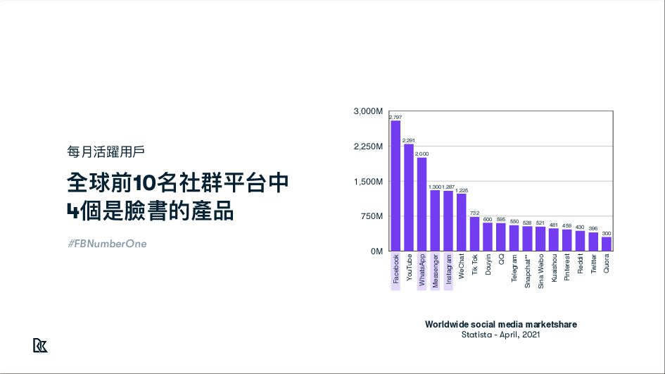 全球平均 臺灣 42% 98% ⾏動社群習慣 #TaiwanNumberOne 台灣社群媒體⽤...