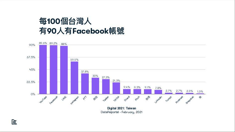 全球前10名社群平台中 4個是臉書的產品 Worldwide social media mar...