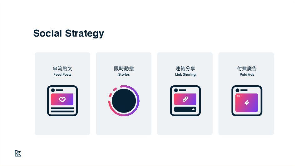 每100個台灣⼈ 有90⼈有Facebook帳號 台灣⼈擁有社群帳號比例 資策會FIND(20...