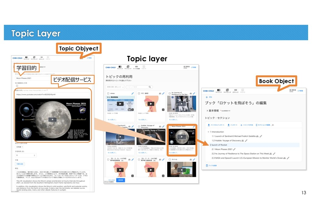 13 Topic Layer Topic layer 学習⽬的 ビデオ配信サービス Topic...