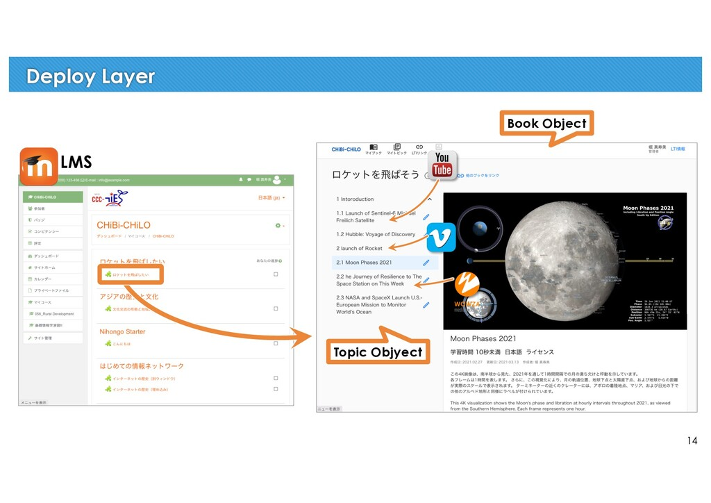 14 Deploy Layer LMS Topic Objyect Book Object