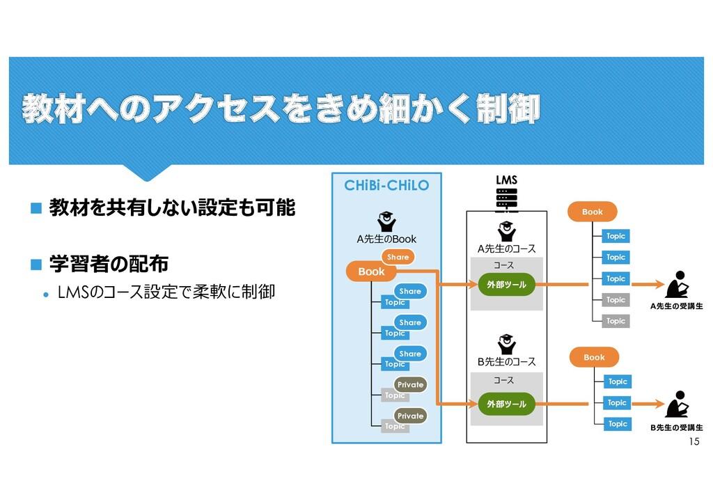 15 CHiBi-CHiLO Book Topic Topic Topic Topic Top...