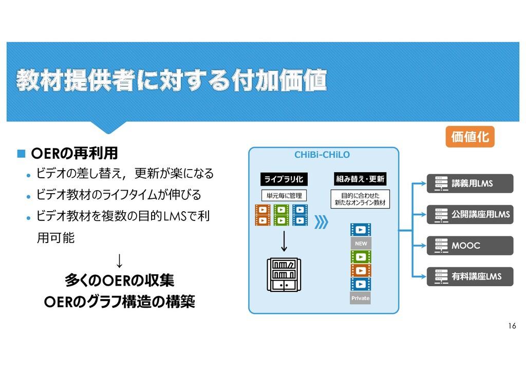 16 CHiBi-CHiLO n OERの再利⽤ l ビデオの差し替え,更新が楽になる l ビ...