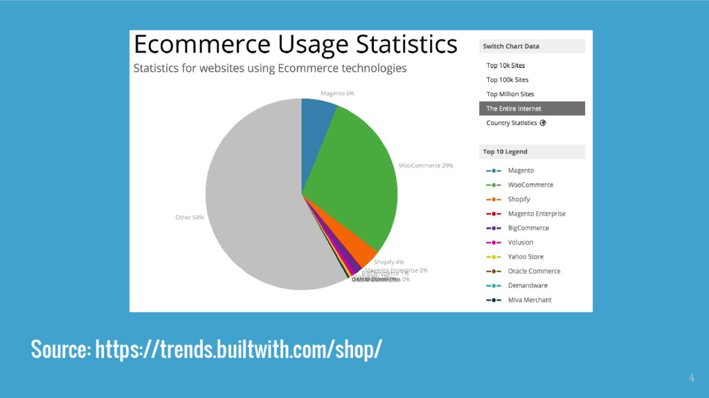 Source: https://trends.builtwith.com/shop/ 4