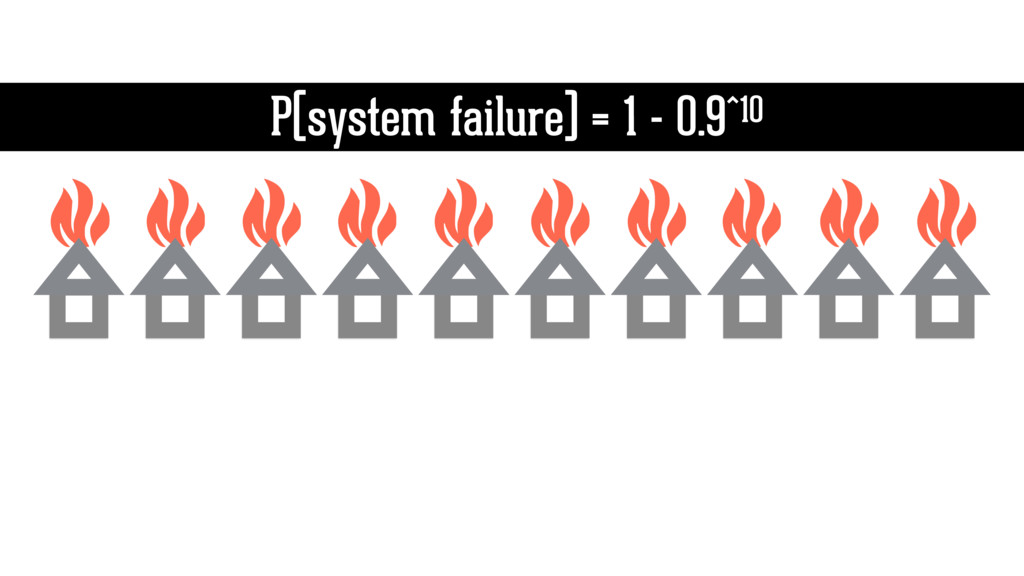 P(system failure) = 1 - 0.9^10