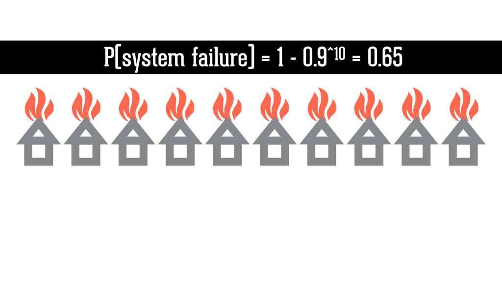 P(system failure) = 1 - 0.9^10 = 0.65