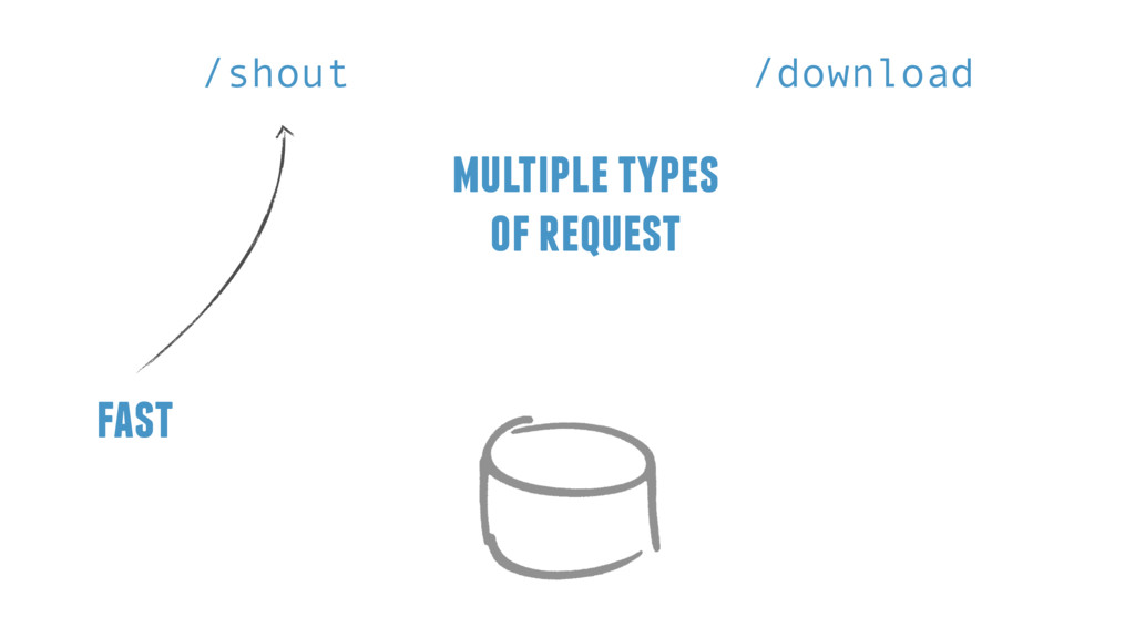 multiple types of request /shout /download fast