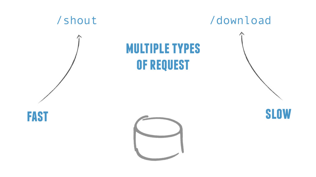 multiple types of request /shout /download fast...