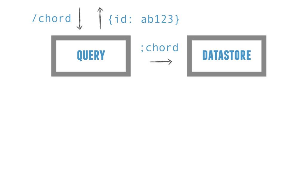 query /chord {id: ab123} datastore ;chord