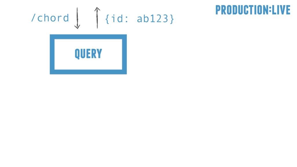 query /chord {id: ab123} production:live