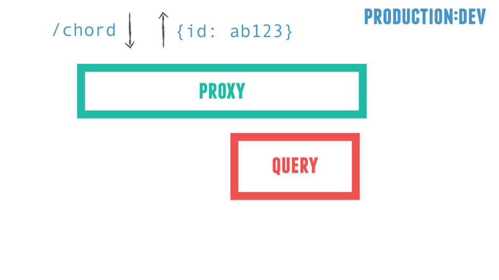 /chord {id: ab123} production:dev proxy query