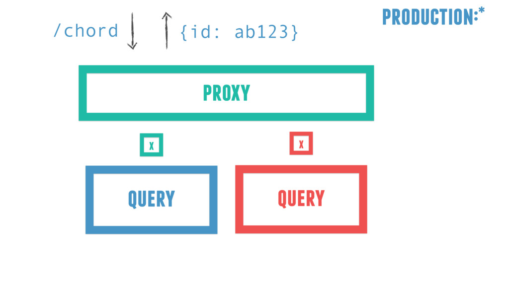 /chord {id: ab123} production:* proxy query que...