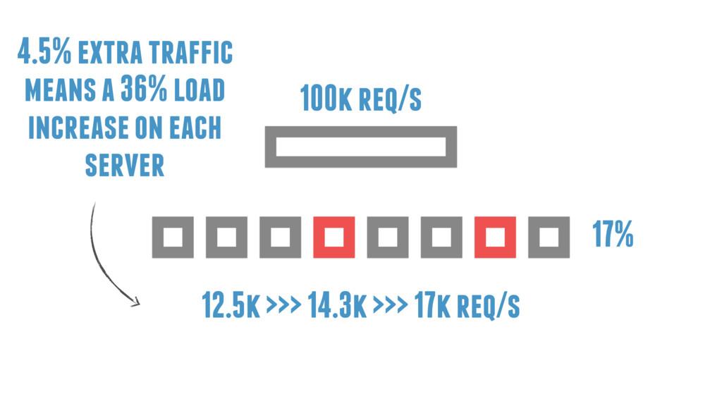 17% 100k req/s 12.5k >>> 14.3k >>> 17k req/s 4....