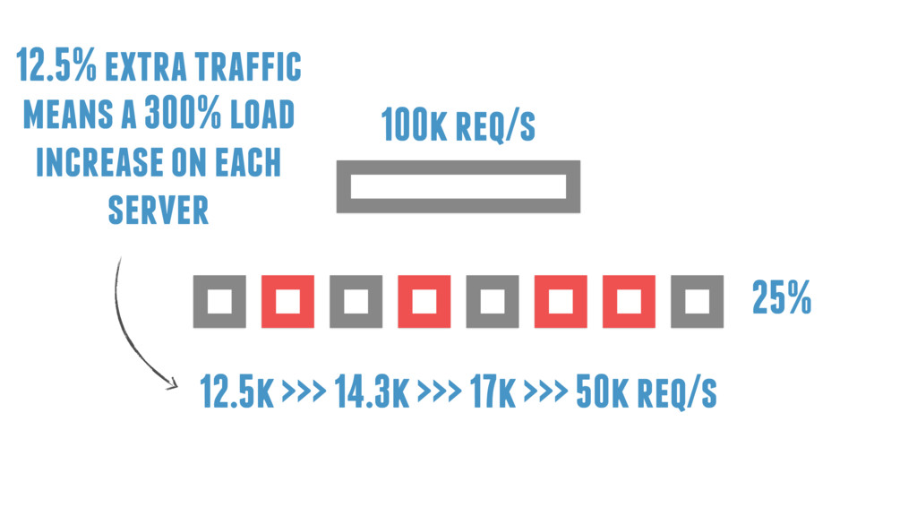 25% 100k req/s 12.5% extra traffic means a 300%...