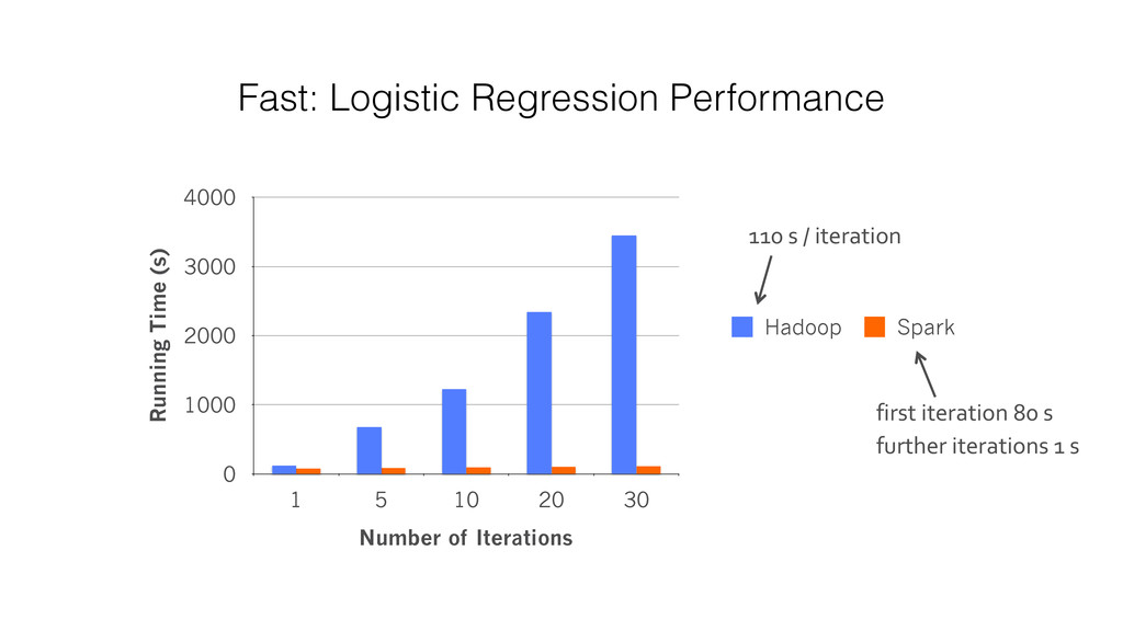 Fast: Logistic Regression Performance Running T...