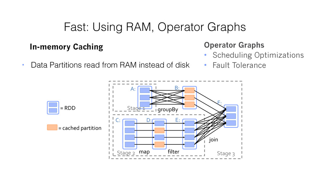 Fast: Using RAM, Operator Graphs In-memory Cach...