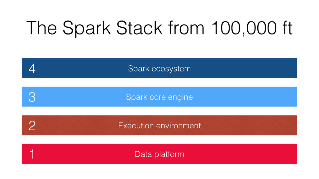 Data platform Execution environment Spark core ...