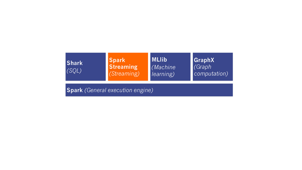 Shark (SQL) Spark Streaming (Streaming) MLlib (...