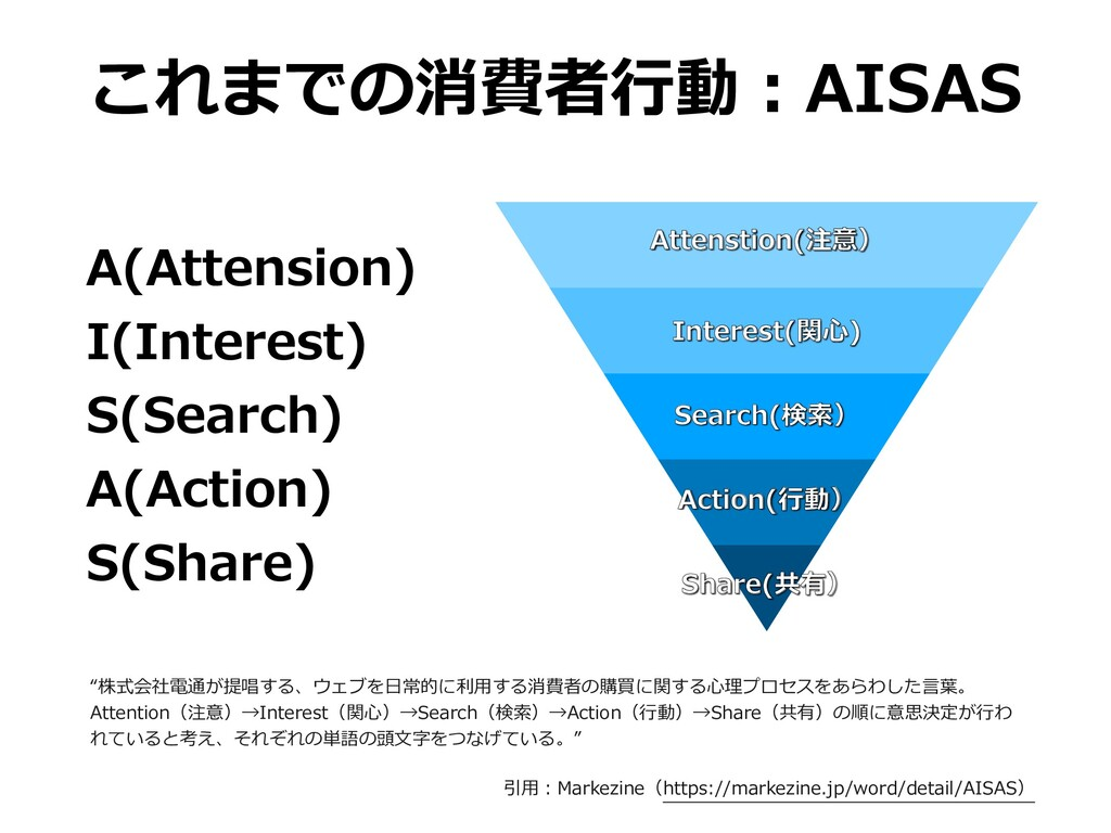 A(Attension) I(Interest) S(Search) A(Action) S(...