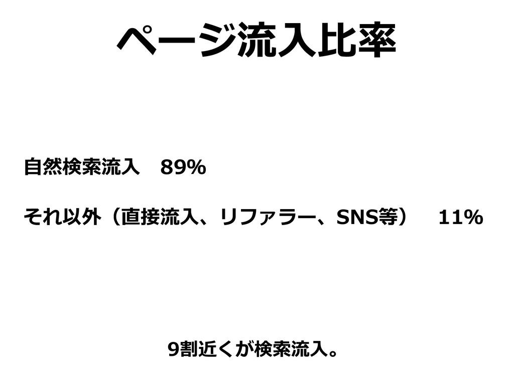 ページ流⼊⽐率 ⾃然検索流⼊89% それ以外(直接流⼊、リファラー、SNS等)11% 9割...