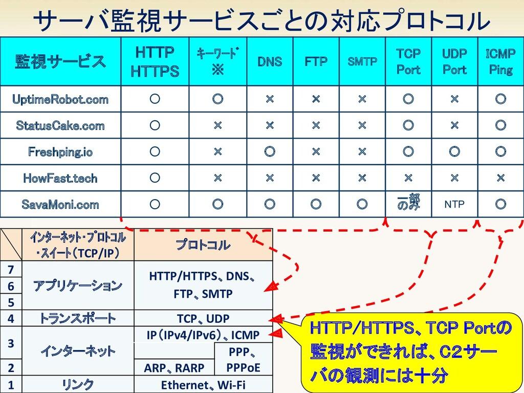 12 監視サービス HTTP HTTPS キーワード ※ DNS FTP SM...