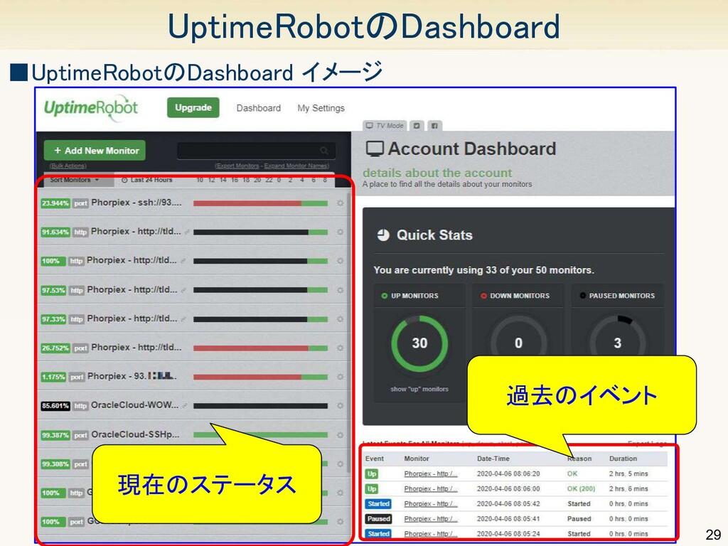 29 UptimeRobotのDashboard ■UptimeRobotのDashboar...