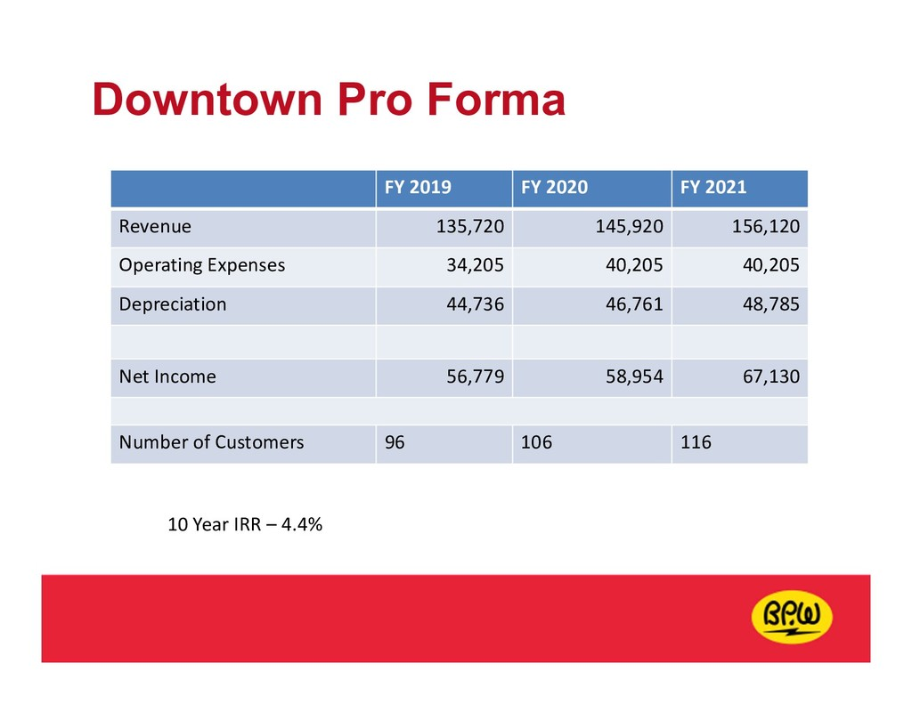 Downtown Pro Forma FY 2019 FY 2020 FY 2021 Reve...