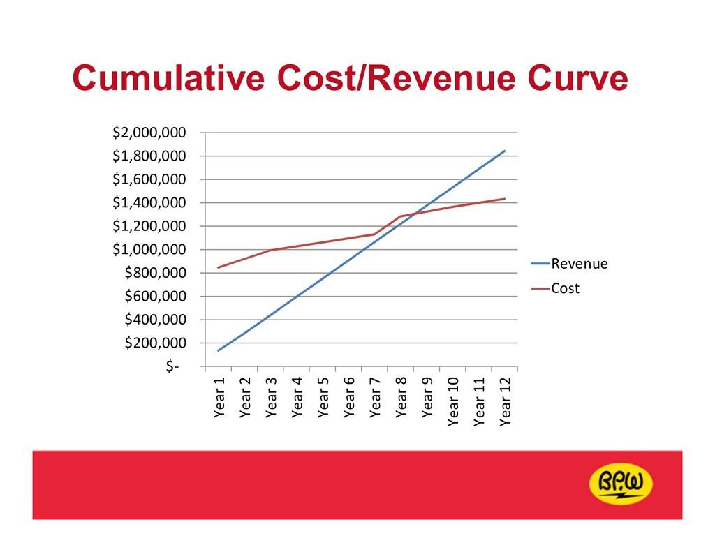 Cumulative Cost/Revenue Curve $- $200,000 $400,...