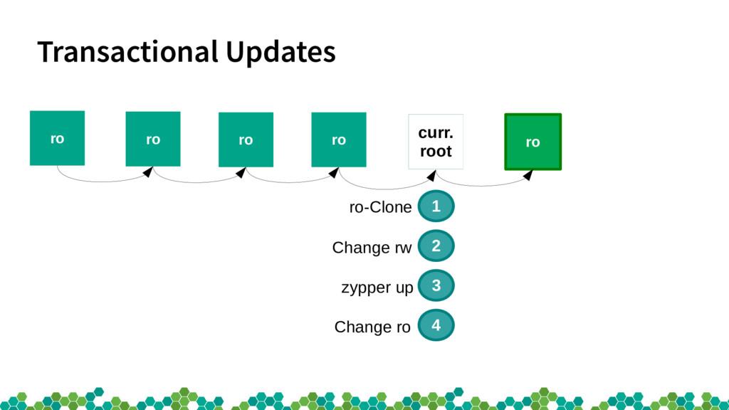 Transactional Updates ro ro ro ro curr. root ro...