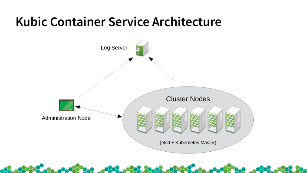 Kubic Container Service Architecture Cluster No...