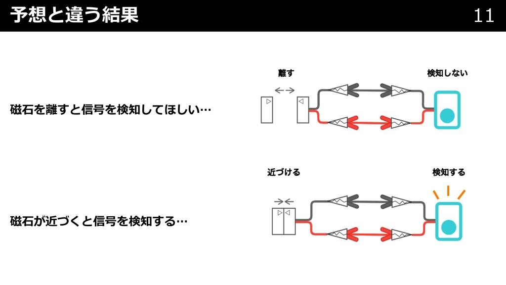 予想と違う結果 11 磁⽯を離すと信号を検知してほしい… 磁⽯が近づくと信号を検知する…