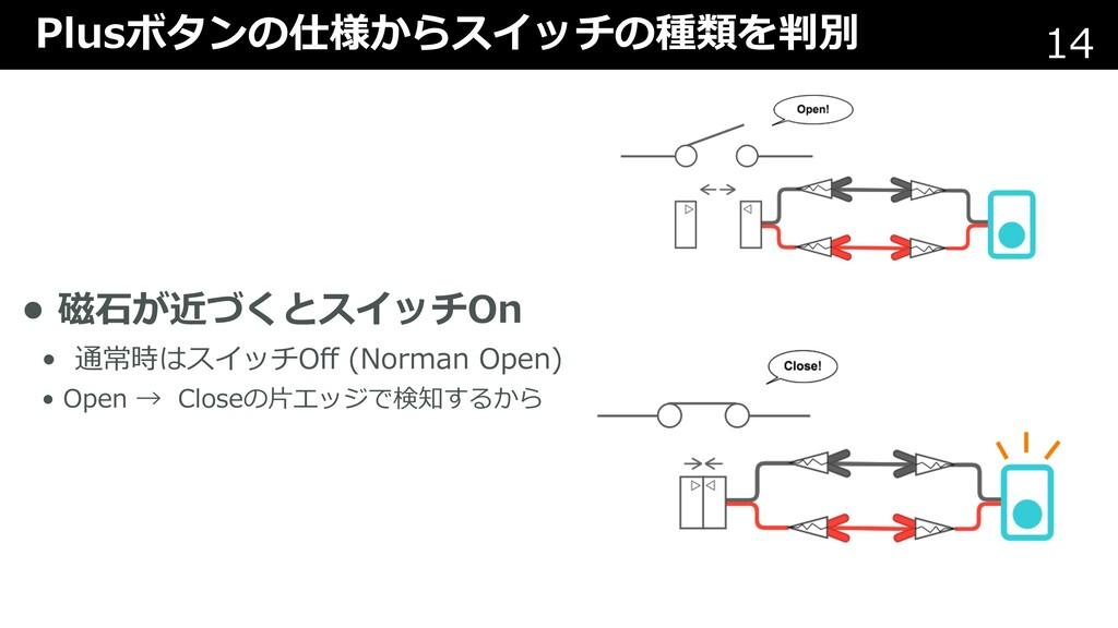 Plusボタンの仕様からスイッチの種類を判別 14 • 磁⽯が近づくとスイッチOn • 通常時...
