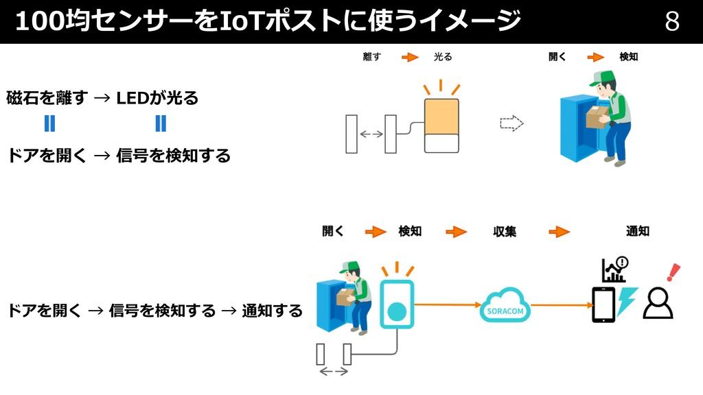 100均センサーをIoTポストに使うイメージ 8 磁⽯を離す → LEDが光る ドアを開く →...