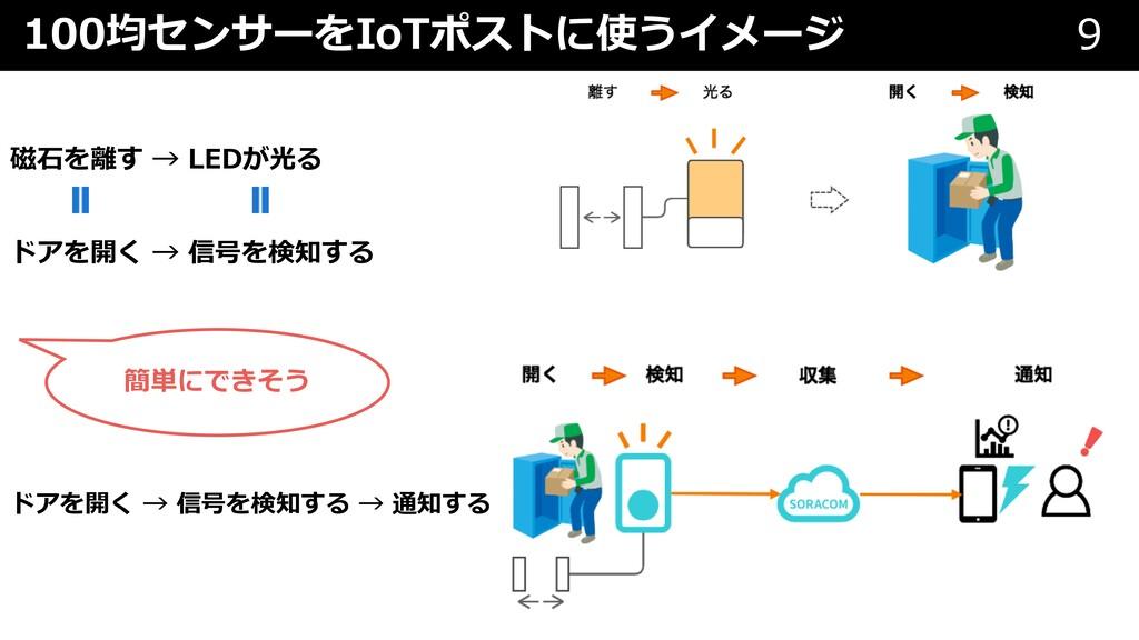 100均センサーをIoTポストに使うイメージ 9 磁⽯を離す → LEDが光る ドアを開く →...